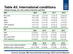 table a5 international conditions annual average per cent unless otherwise specified