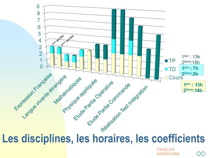 Les disciplines, les horaires, les coefficients