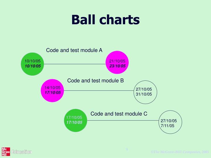 Ball charts