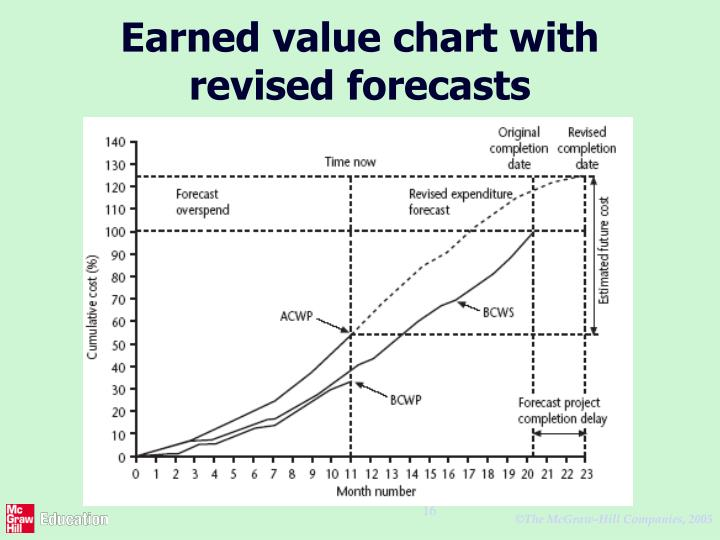 Earned value chart with revised forecasts