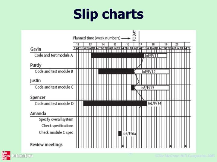 Slip charts