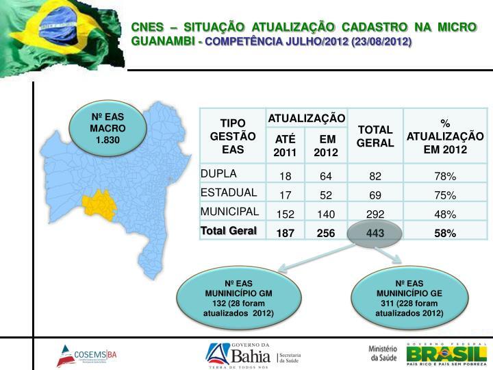 CNES – SITUAÇÃO ATUALIZAÇÃO CADASTRO NA MICRO GUANAMBI