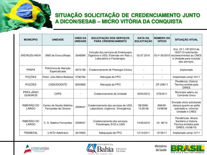 SITUAÇÃO SOLICITAÇÃO DE CREDENCIAMENTO JUNTO A DICON/SESAB – MICRO VITÓRIA DA CONQUISTA