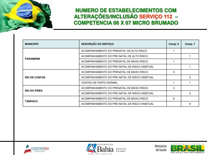 NUMERO DE ESTABELECIMENTOS COM ALTERAÇÕES/INCLUSÃO