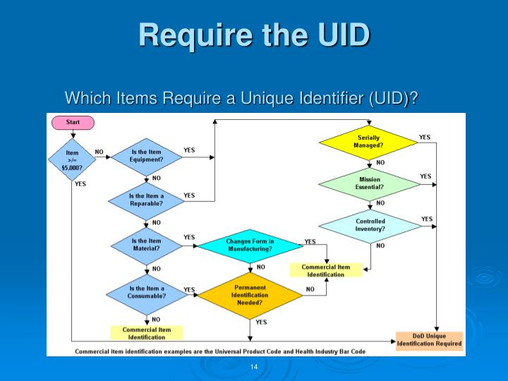 Require the UID