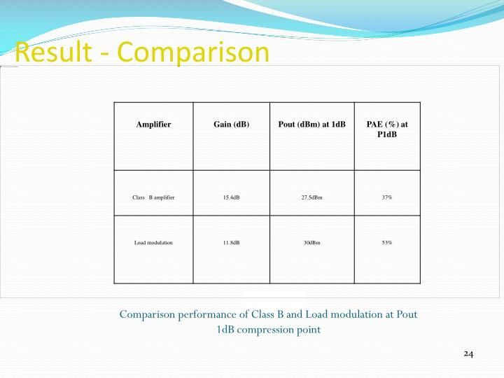 Result - Comparison