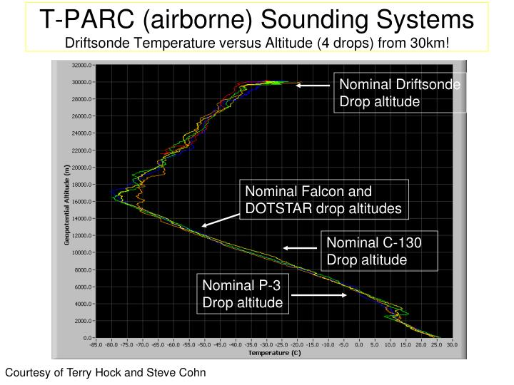 T-PARC (airborne) Sounding Systems