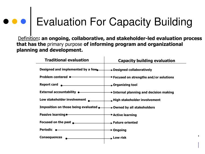 Evaluation For Capacity Building
