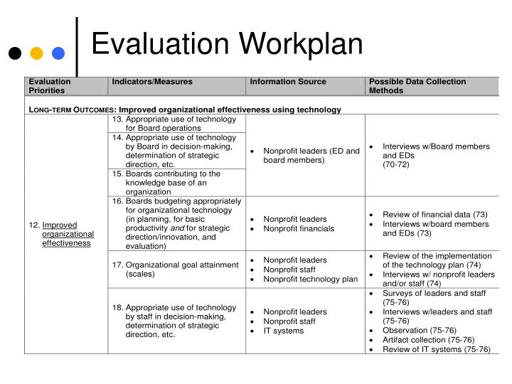 Evaluation Workplan