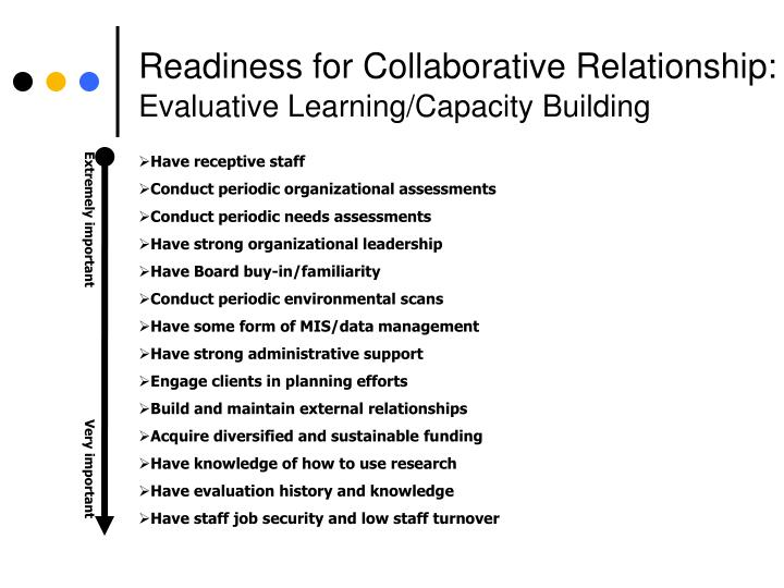 Readiness for Collaborative Relationship:
