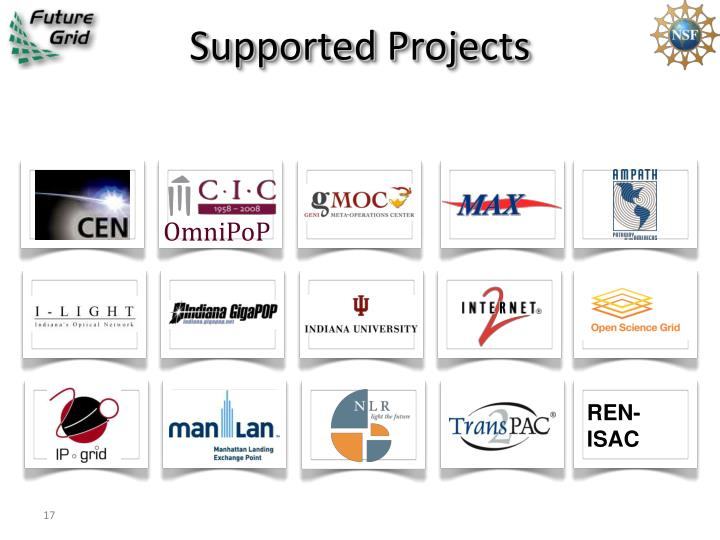 Supported Projects