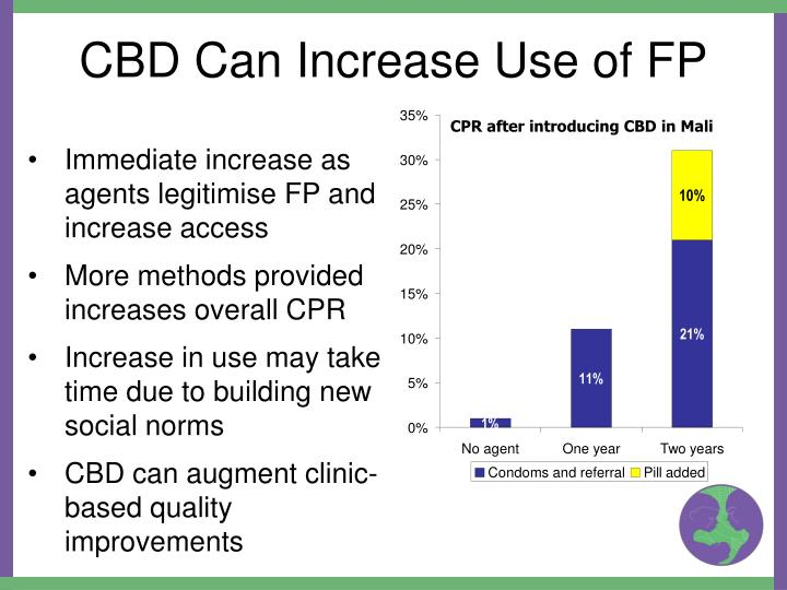 CBD Can Increase Use of FP