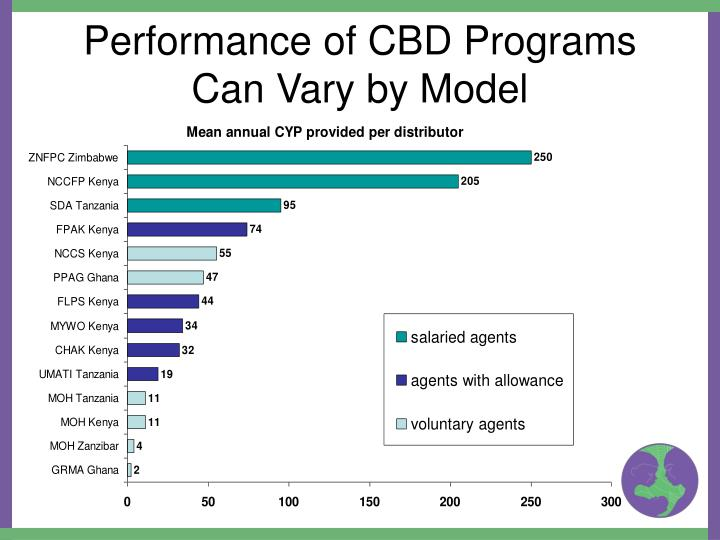 Performance of CBD Programs Can Vary by Model