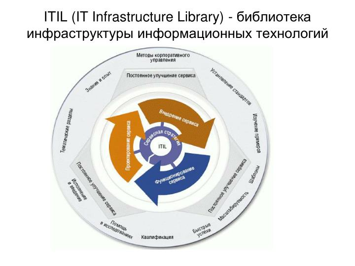 ITIL (IT Infrastructure Library) -