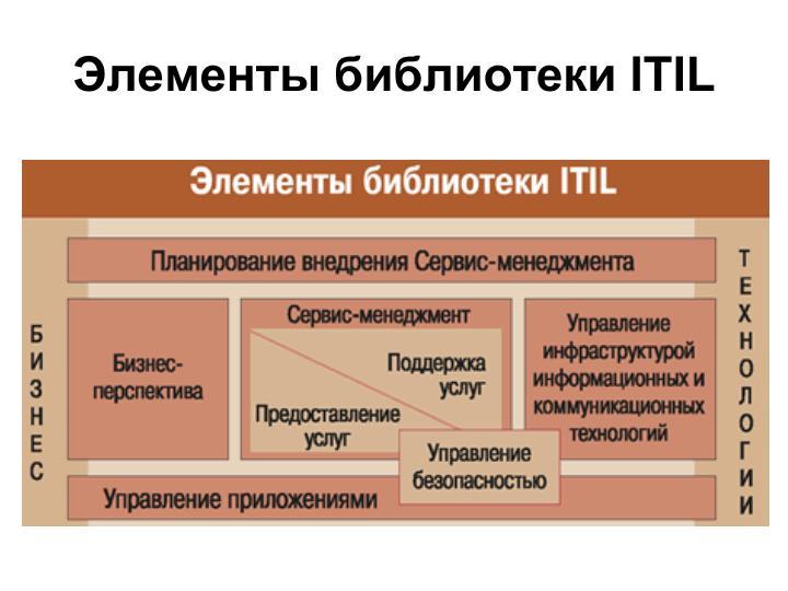 Элементы библиотеки ITIL