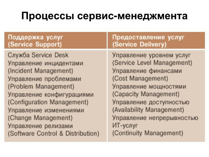 Процессы сервис-менеджмента