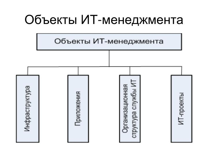 Объекты ИТ-менеджмента
