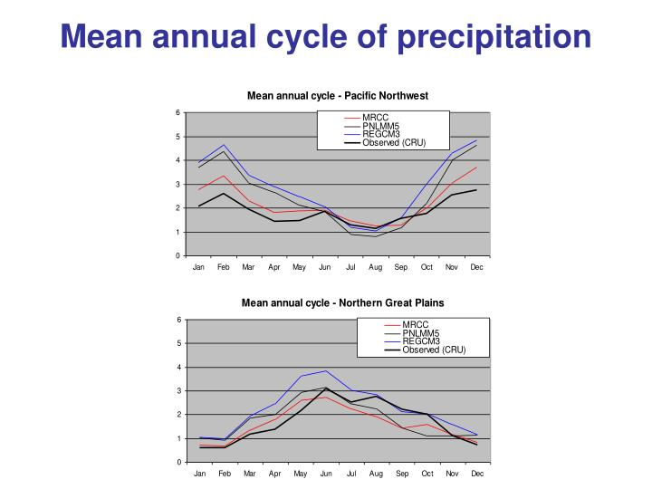Mean annual cycle of precipitation