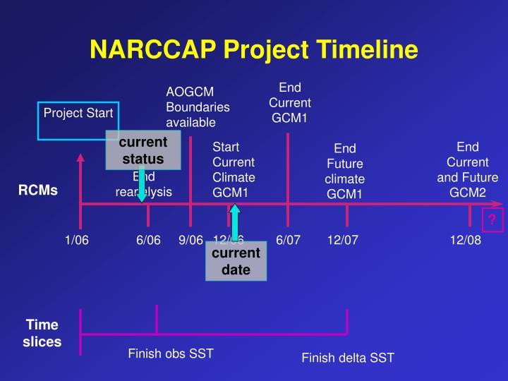 NARCCAP Project Timeline