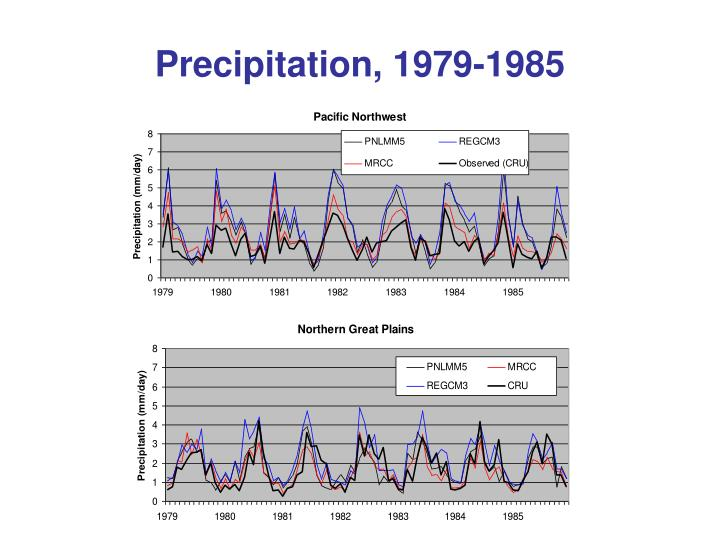 Precipitation, 1979-1985