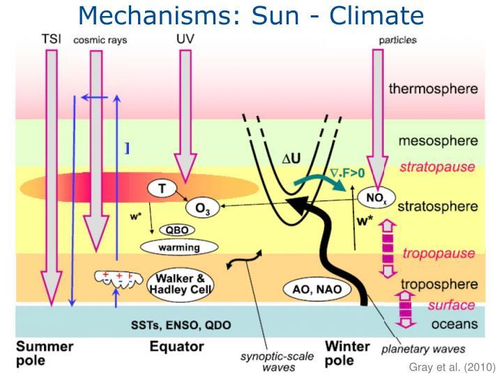 Mechanisms: Sun - Climate