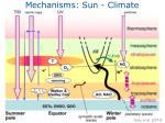 mechanisms sun climate