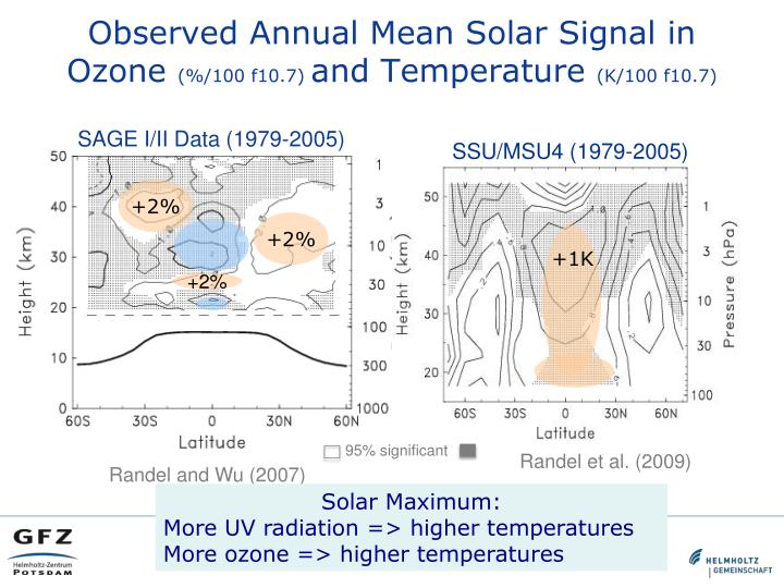 Observed Annual Mean Solar Signal in