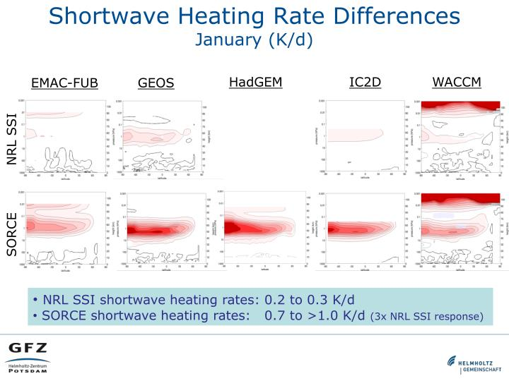 Shortwave Heating Rate Differences