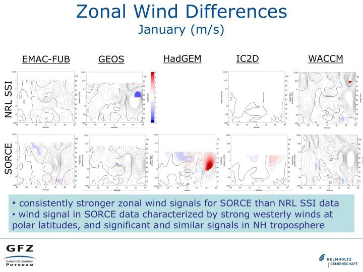 Zonal Wind