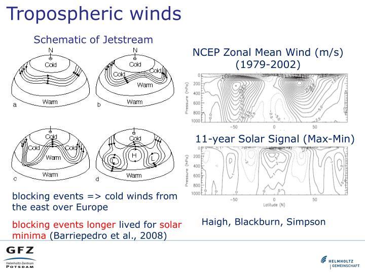 Tropospheric
