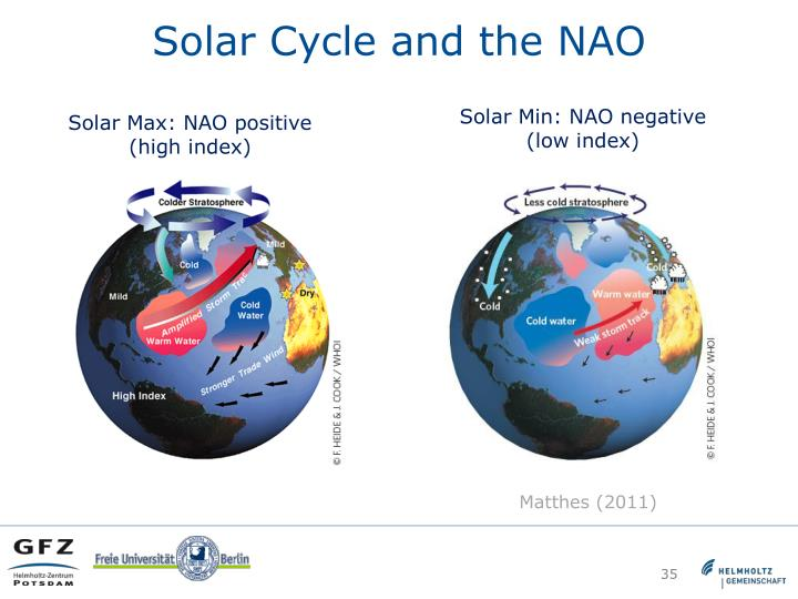 Solar Cycle and the NAO