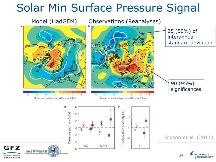 Solar Min Surface Pressure Signal
