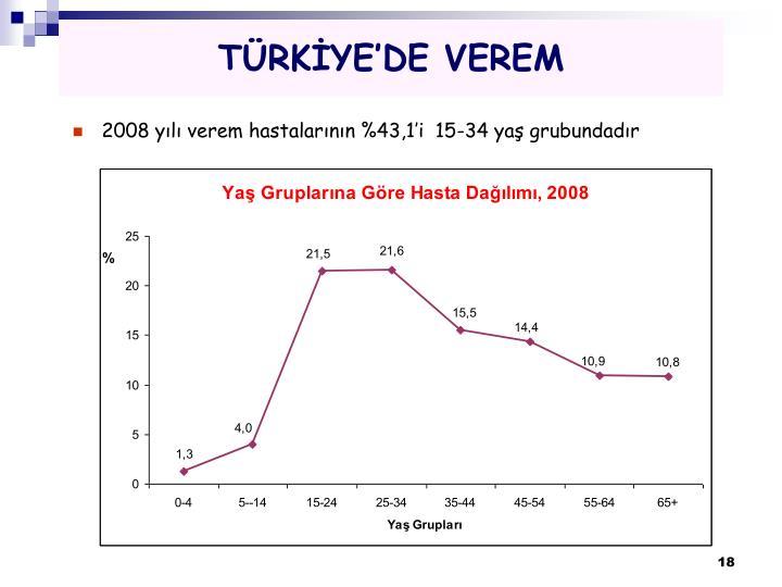 TÜRKİYE'DE VEREM