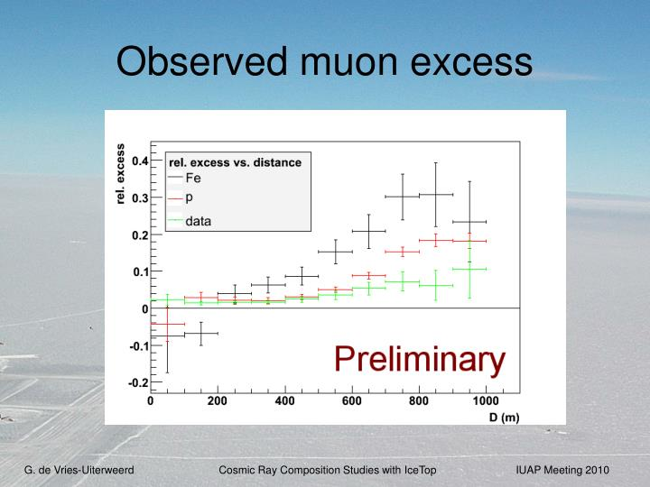 Observed muon excess