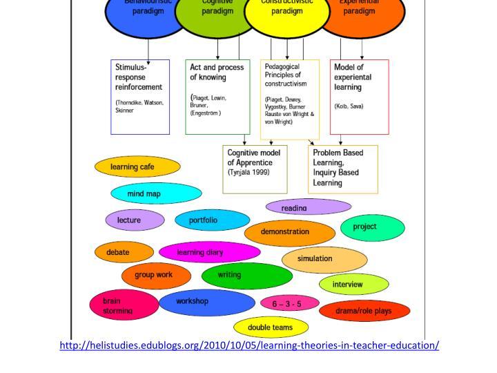 http://helistudies.edublogs.org/2010/10/05/learning-theories-in-teacher-education/