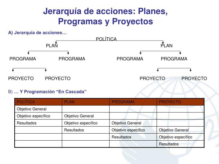 Jerarquía de acciones: Planes, Programas y Proyectos