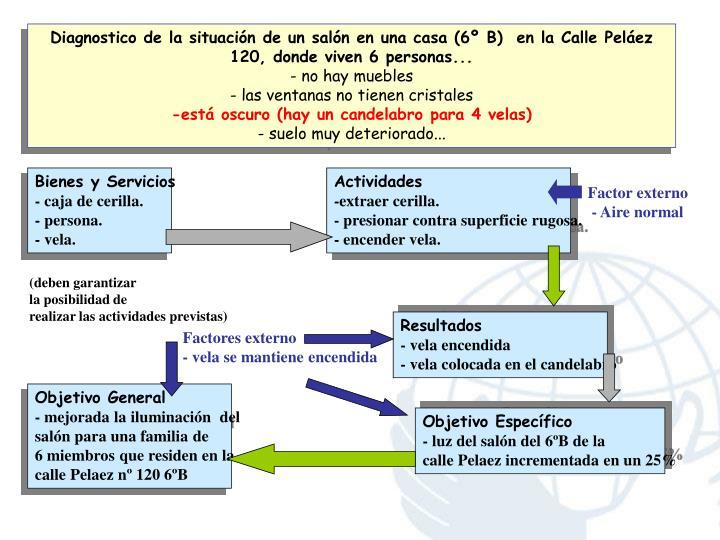 Diagnostico de la situación de un salón en una casa (6º B)  en la Calle Peláez 120, donde viven 6 personas...