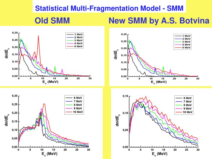 Statistical Multi-Fragmentation Model - SMM