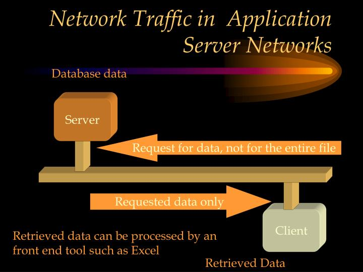 Network Traffic in  Application Server Networks