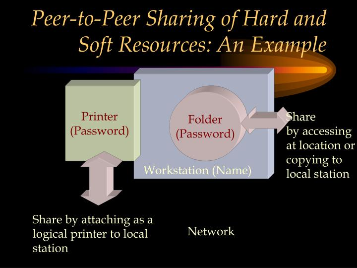 Peer-to-Peer Sharing of Hard and Soft Resources: An Example