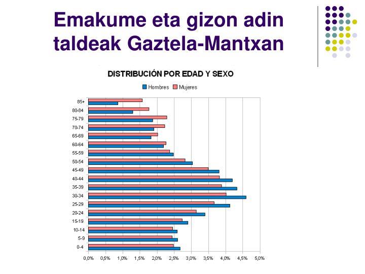Emakume eta gizon adin taldeak Gaztela-Mantxan