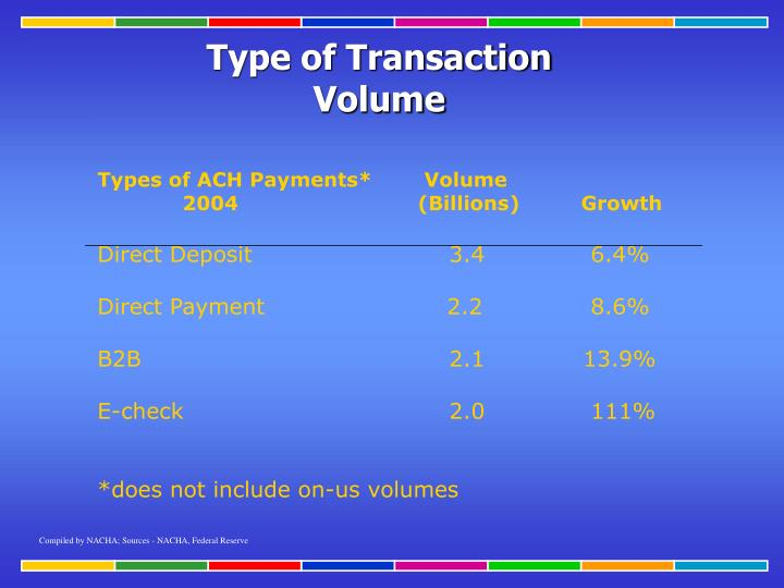 Types of ACH Payments*  Volume