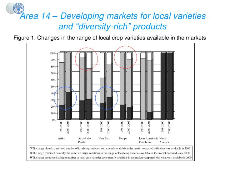 "Area 14 – Developing markets for local varieties and ""diversity-rich"" products"