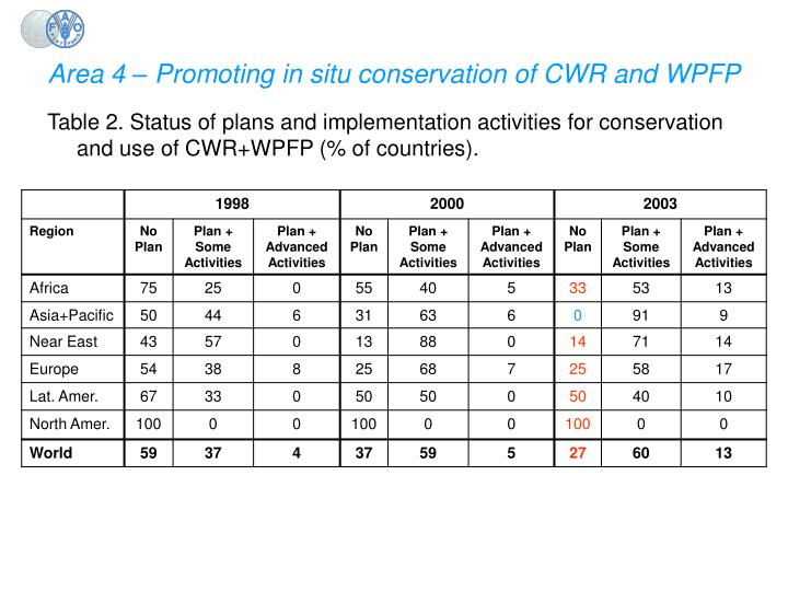 Area 4 – Promoting in situ conservation of CWR and WPFP