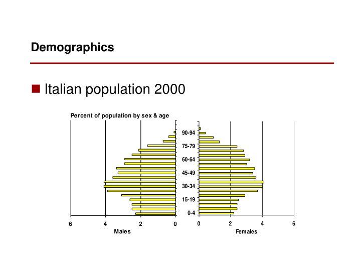 Italian population 2000