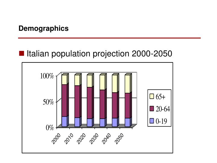 Italian population projection 2000-2050