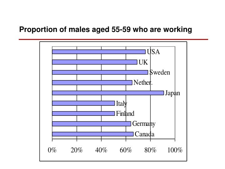 Proportion of males aged 55-59 who are working