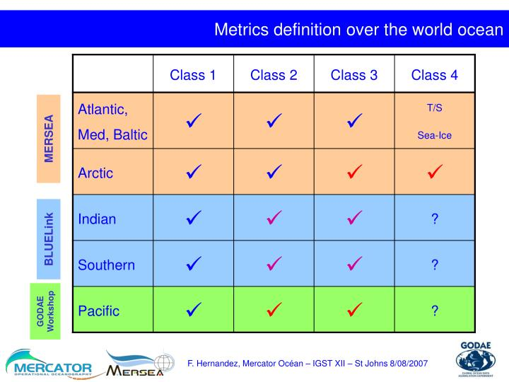Metrics definition over the world ocean