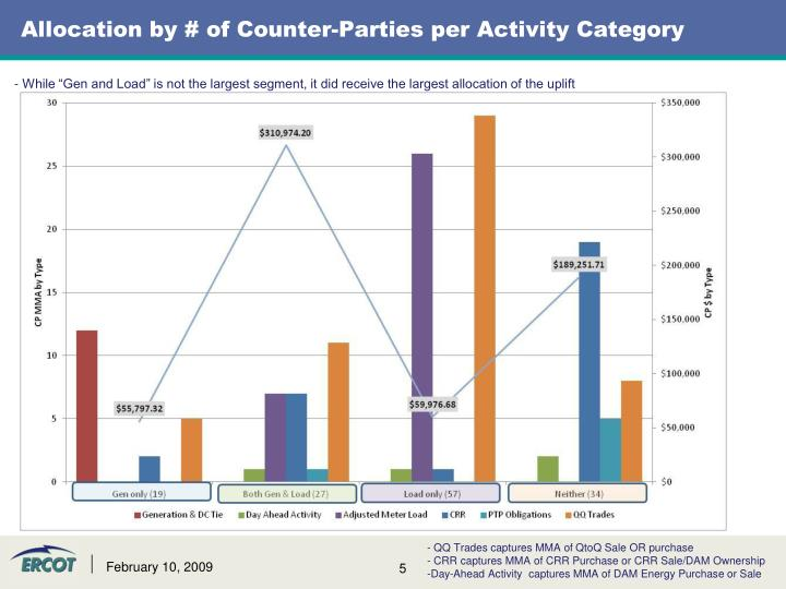 Allocation by # of Counter-Parties per Activity Category