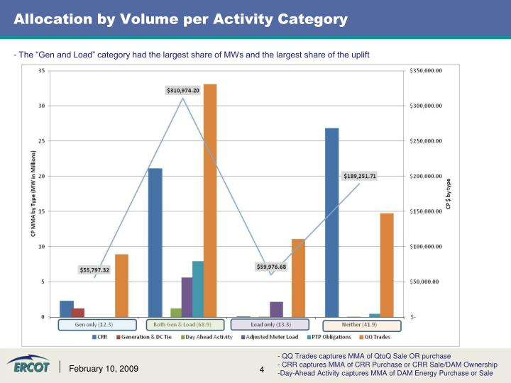Allocation by Volume per Activity Category